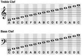 Mostly All Treble And Bass Clef Notes Just As A Helpful