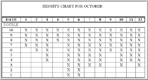 Density Chart Hotel Fo Actual Test
