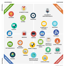 Apa itu Content Marketing Strategy? — #ContentMarketingStrategy101   by  Muhammad Fathi Rauf   Medium