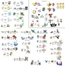 Pokemon Murkrow Evolution Chart Pokemon Go Evolution Chart Pokemon Evolution Chart 1st