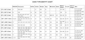 Echo Chainsaw Chain Chart Identify Your Chain