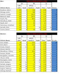Crossfit Total Chart Actual Crossfit Total Chart Reps Percentage Chart Lifting
