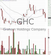 Ghc Chart Ghc Candlestick Chart Analysis Of Graham Holdings Company