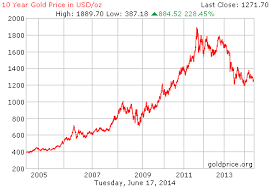 10 Year Silver Chart 10 Year Gold Price Per Ounce Gold Price Chart Gold Price