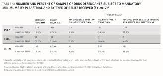 Iowa Sentencing Chart How Us Federal Prosecutors Force Drug Defendants To Plead