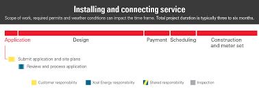 Xcel Energy Customer Service Applying For Service Xcel Energy