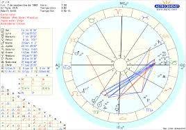 Which Are My Dominat Planets In My Birth Chart Help