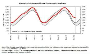Natural Gas Storage Chart Natural Gas Storage Is Filling Up Paa Natural Gas Storage