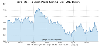 Euro Rate Chart 2017 Euro Eur To British Pound Sterling Gbp History Foreign