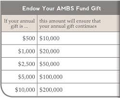 Give To The Endowment Fund Giving