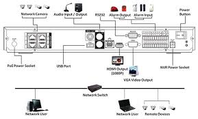 performance series ip embedded nvr kits