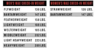 Ufc Weight Divisions Related Keywords Suggestions Ufc