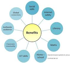 the benefits of educational blogging primary tech by kathleen morris social