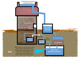 file simple diagram to show rainwater harvesting png  file simple diagram to show rainwater harvesting png