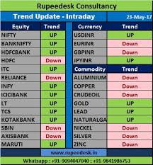 Mcx Gold Live Chart Today Gold Rate Today Gold Prices Dip On Weak Demand Mcx India