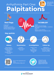 Cardiology Adult Emergency Medicine Take Aurally