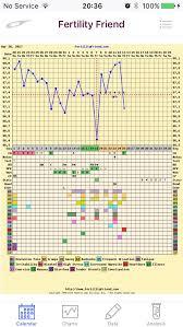 Implantation Dip Charts Anyone Netmums