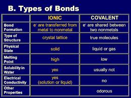 Iiiiiiiv Chemical Bonding I Introduction To Bonding Ppt