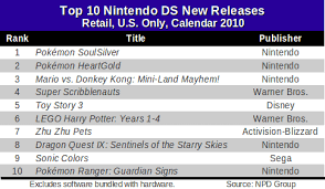 Gamasutra Npd Third Parties Led New Wii Ds Game Sales