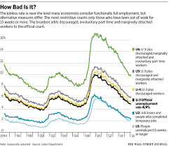 unemployment archives wirewire unemployment rates