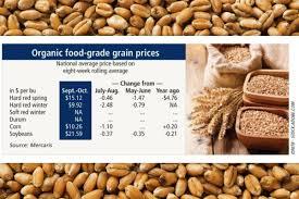 U S Organic Grain Prices Trend Lower 2018 11 26 World Grain