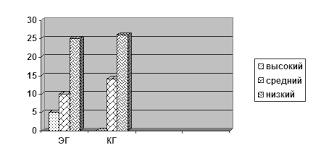 Дипломная работа Иследование развития мелкой моторики и зрительно  Рис 6 Представленность уровней зрительно двигательной координации в экспериментальной и контрольной группах констатирующий этап