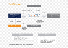 Gamuda Organization Chart About Trust Chart Singapore Reits Basic Structure Hd Png