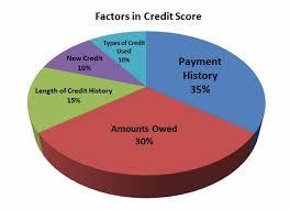 Credit Score Breakdown Pie Chart 30 Credit Score Charts Ranges What Is A Good Credit Score