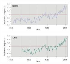 Global Mean Temperature Chart Global Mean Temperature Chart Google Search Global