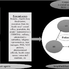 Agents And Their Interactions At The Logo And Bunia Hospitals