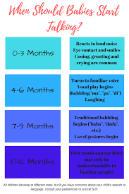 Literacy Milestones Chart When Should Babies Start Talking And Other Tips From A