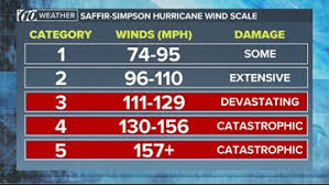 Hurricane Category Chart Saffir Simpson Hurricane Scale How To Measure A Tropical