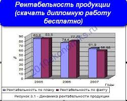 Рентабельность продукции Показатели рентабельности скачать  Рентабельность продукции скачать дипломную работу бесплатно