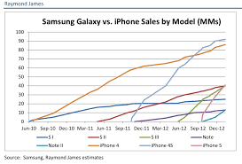 Chart Of Iphone Sales Apple Iphone Vs Samsung Galaxy Smartphone Sales Chart