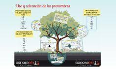 Pronouns Spanish Pinterest Best 41 Images Learn Pronombres On zUnCq