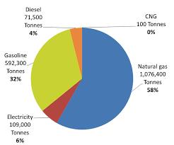 Windsors Greenhouse Gas Emissions