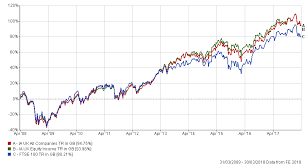 Ftse 100 Long Term Chart The Uk Funds Beating The Ftse 100 With Less Volatility Over