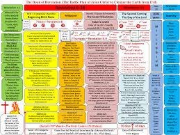 Book Of Revelation Chart A Complete Chart Of The Book Of Revelation Revelation