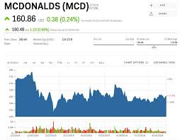 McDonald's Is Taking Short Term Pain For Long Term Gain MCD Amazing Mcd Stock Quote