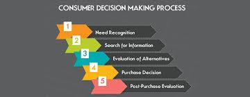 sample essay on factors affecting consumer decision making process sample essay on factors affecting consumer decision making process