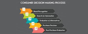 sample essay on factors affecting consumer decision making process  sample essay on factors affecting consumer decision making process