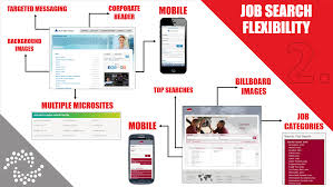 custom jobs solutions job search flexibility directemployers jobs solutions job search flexibility
