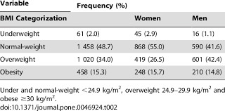 Bmi Categories Body Mass Index Bmi Categories In The Final Sample