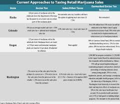 Issues With Taxing Marijuana At The State Level Itep