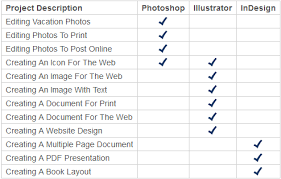 The Differences Between Illustrator And Indesign Ashworth Creative