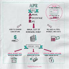 Whats Apr Annual Percentage Rate Napkin Finance Has The Answer