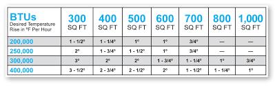 Pool Heater Btu Chart Phoenix Gas Pool Heaters System Installation Aqua Science
