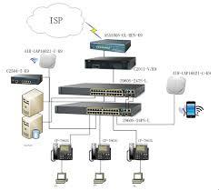 Small Office Network Design Greenmamahk Store Magecloud Net