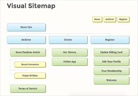 exle of a visual sitemap in wordpress