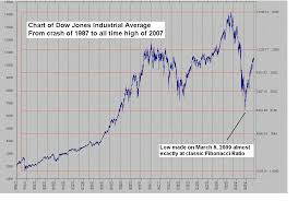 Dow Jones Weekly Chart Chart Of Dow Jones Industrial Average From 1987 To 2007